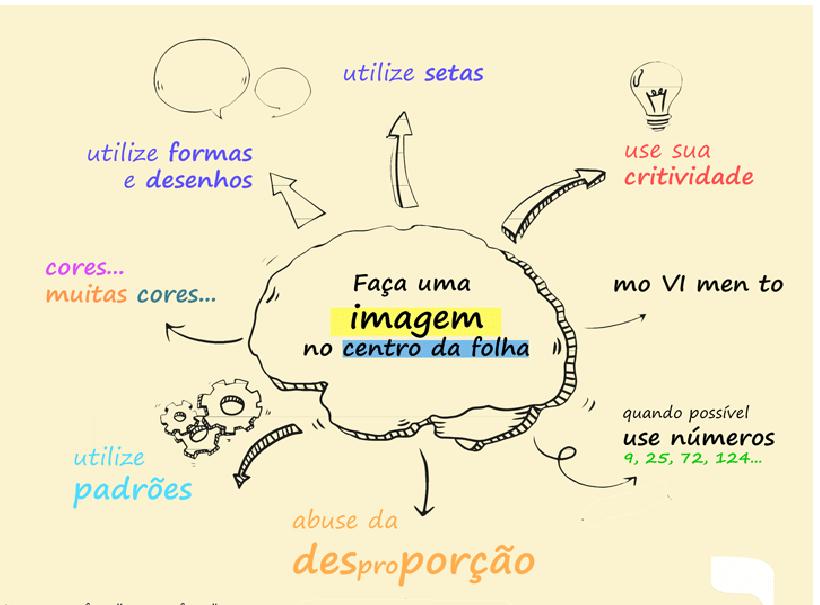 Como fazer um mapa mental