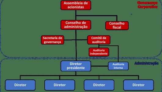 Estrutura Organizacional.