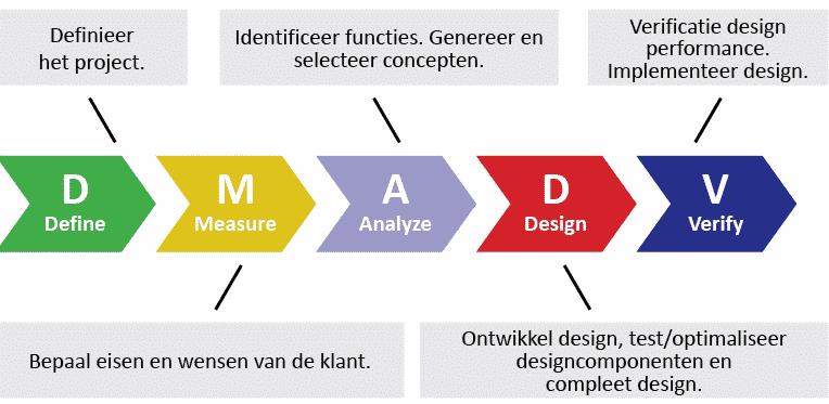 Ferramentas de gestão - Modelo DMADV