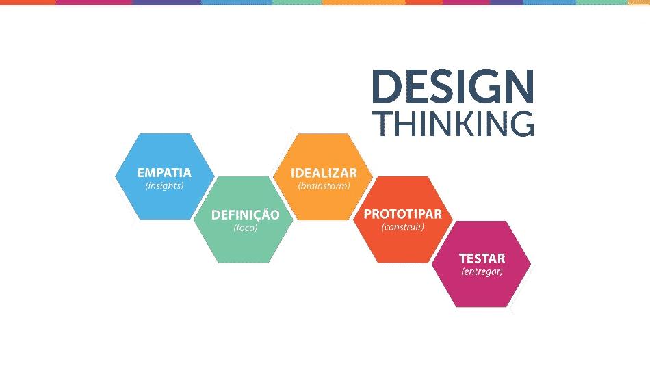 O que é design thinking? Conheça essa metodologia e saiba como aplicá-la! - Foto: Eu, Herói