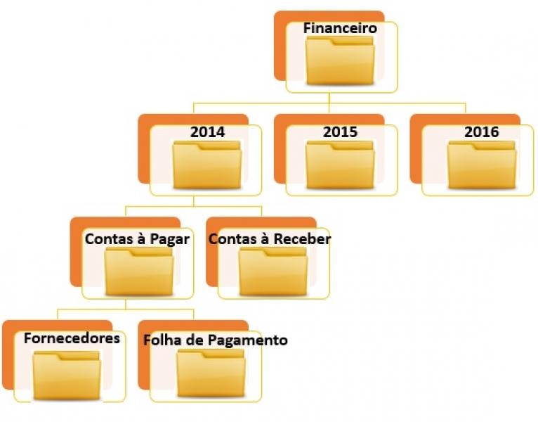 Organização de documentos: dicas para organizar de forma digital! - Foto: TS