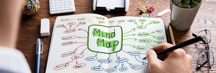 Exemplos de mapas mentais: confira os 06 melhores! - Foto: IBC